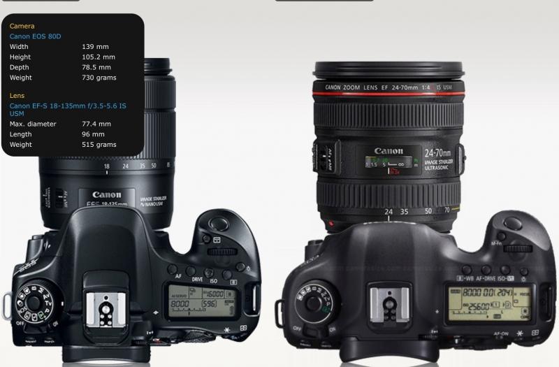 Canon 80D nuoma